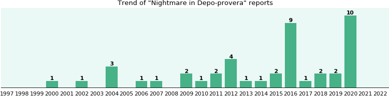 Could Depo-provera cause Nightmare?