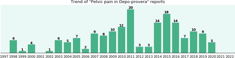 Could Depo-provera cause Pelvic pain?