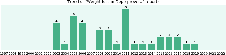 Could Depo-provera cause Weight loss?