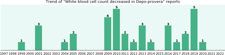 Could Depo-provera cause White blood cell count decreased?