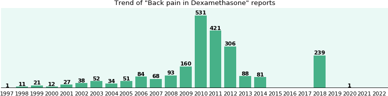 Could Dexamethasone cause Back pain?