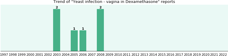 Could Dexamethasone cause Yeast infection - vagina?