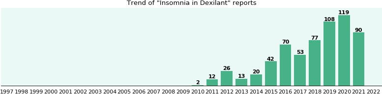 Could Dexilant cause Insomnia?