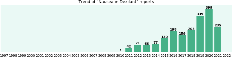 Could Dexilant cause Nausea?