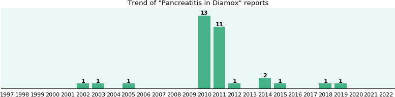 Could Diamox cause Pancreatitis?