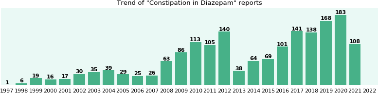 Could Diazepam cause Constipation?
