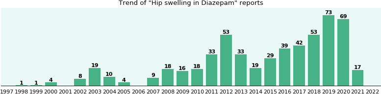 Could Diazepam cause Hip swelling?