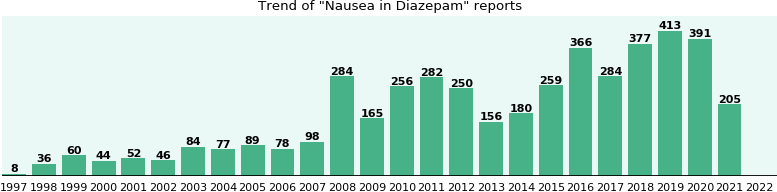 Could Diazepam cause Nausea?