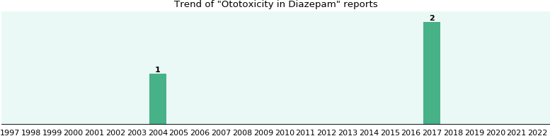 Could Diazepam cause Ototoxicity?