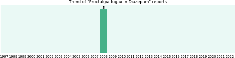 Who have Proctalgia fugax with Diazepam - from FDA reports