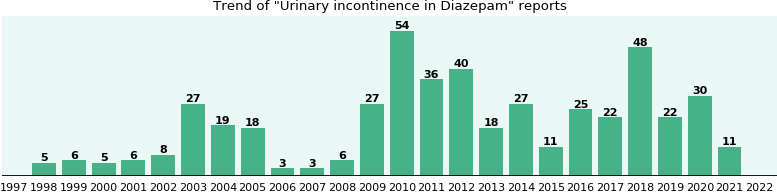 Could Diazepam cause Urinary incontinence?