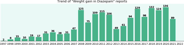Could Diazepam cause Weight gain?