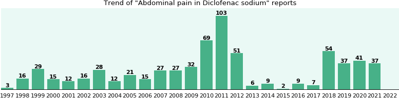 Could Diclofenac sodium cause Abdominal pain?