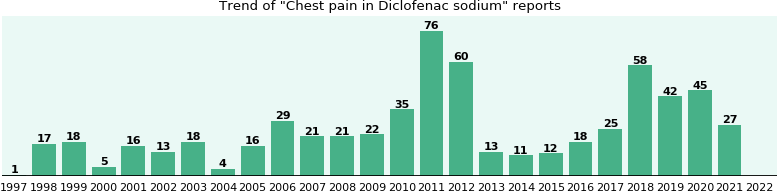 Could Diclofenac sodium cause Chest pain?