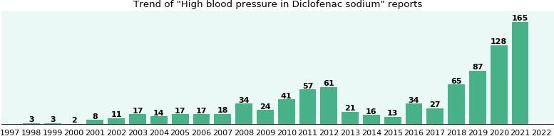Could Diclofenac sodium cause High blood pressure?