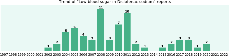 Could Diclofenac sodium cause Low blood sugar?