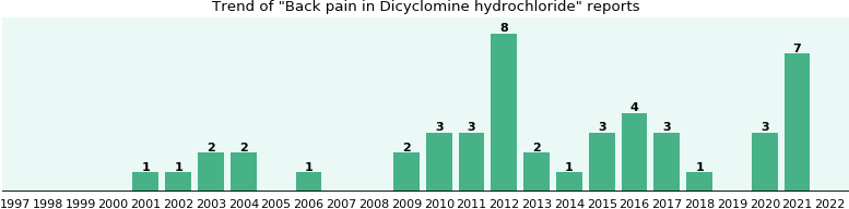 Could Dicyclomine hydrochloride cause Back pain?
