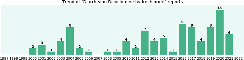 Could Dicyclomine hydrochloride cause Diarrhea?