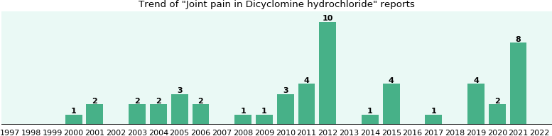 Could Dicyclomine hydrochloride cause Joint pain?