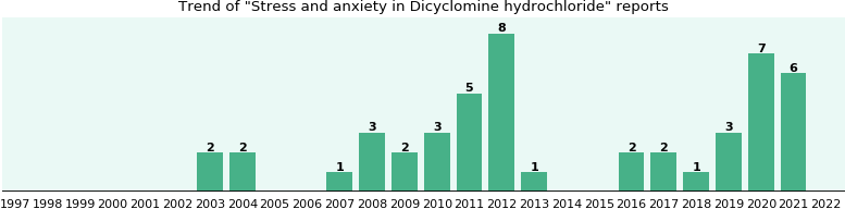 Could Dicyclomine hydrochloride cause Stress and anxiety?
