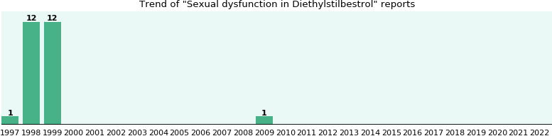 Could Diethylstilbestrol cause Sexual dysfunction?
