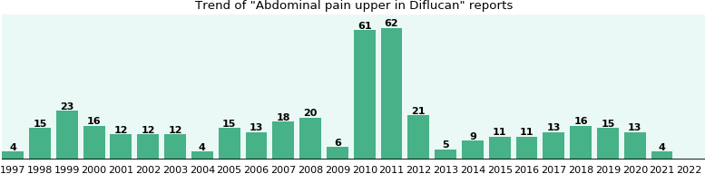 Could Diflucan cause Abdominal pain upper?