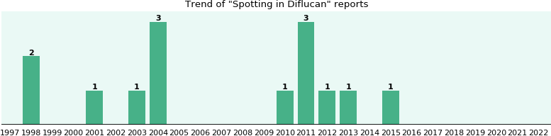 Could Diflucan cause Spotting?