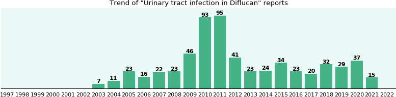 Could Diflucan cause Urinary tract infection?