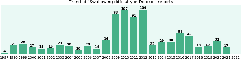 Could Digoxin cause Swallowing difficulty?