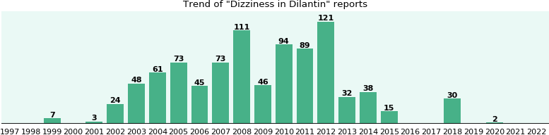 Could Dilantin cause Dizziness?