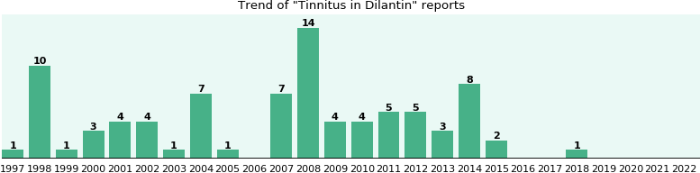 Could Dilantin cause Tinnitus?