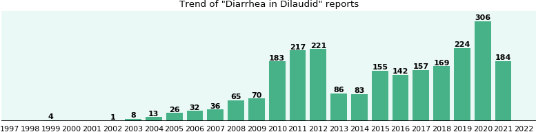 Could Dilaudid cause Diarrhea?