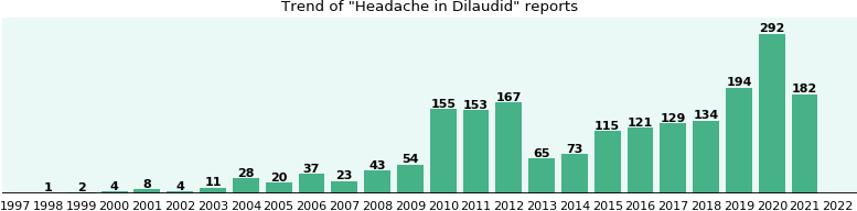 Could Dilaudid cause Headache?