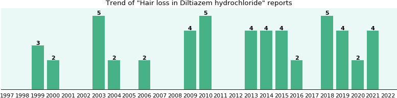 Will you have Hair loss with Diltiazem hydrochloride - from FDA ...