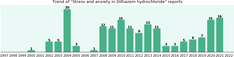Could Diltiazem hydrochloride cause Stress and anxiety?