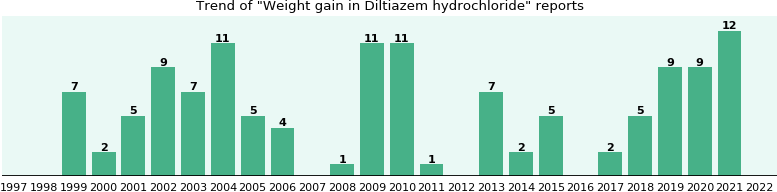 Could Diltiazem hydrochloride cause Weight gain?