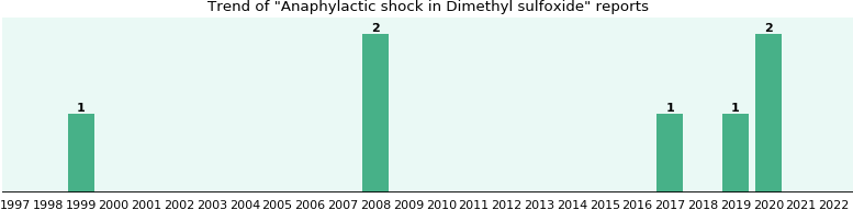 Anaphylactic shock and Dimethyl sulfoxide - a real-world