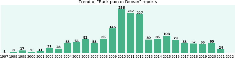 Could Diovan cause Back pain?