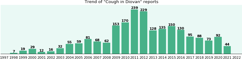 Could Diovan cause Cough?