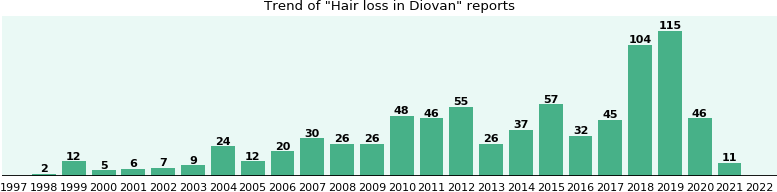Could Diovan cause Hair loss?