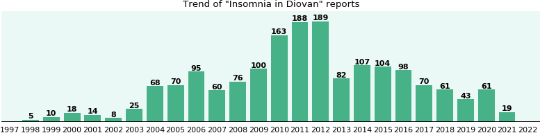 Could Diovan cause Insomnia?
