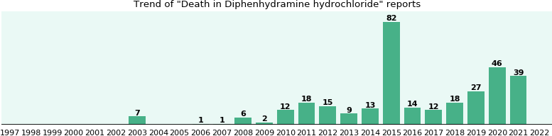 Could Diphenhydramine hydrochloride cause Death?