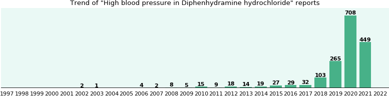 Could Diphenhydramine hydrochloride cause High blood pressure?