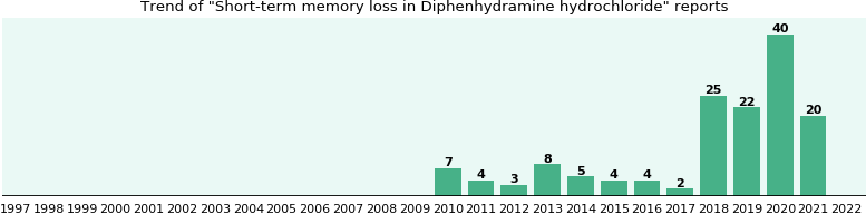Could Diphenhydramine hydrochloride cause Short-term memory loss?