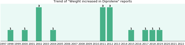 Could Diprolene cause Weight increased?