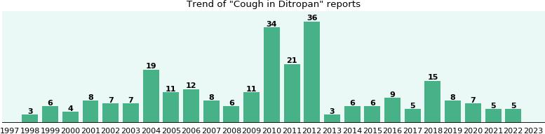 chloroquine phosphate suspension ip dosage