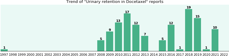 Could Docetaxel cause Urinary retention?