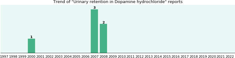 Could Dopamine hydrochloride cause Urinary retention?