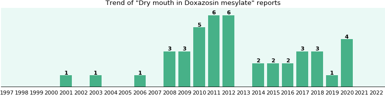 Could Doxazosin mesylate cause Dry mouth?