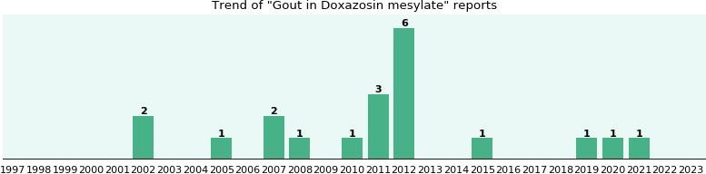 livertox minocycline 100mg